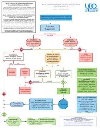 Covid-19 : l'Unité Pour l'Ostéopathie (l'UPO) émet des recommandations